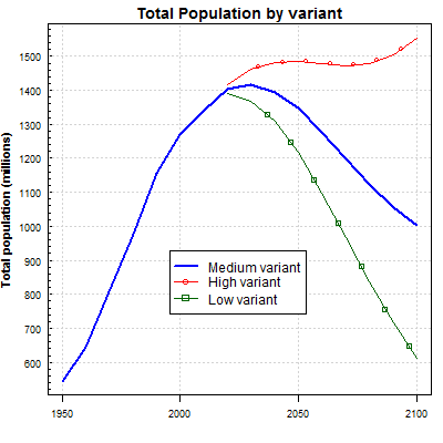 China Total Population