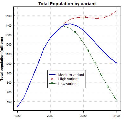 China Total Population