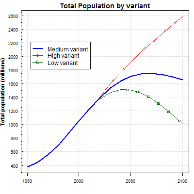 India 2100 Total Population by variant