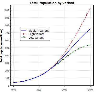 Nigeria 2100 Total Population