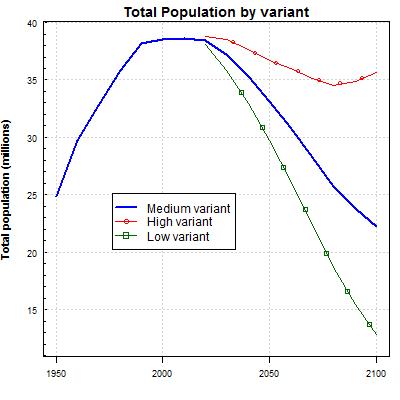 Total Population Poland